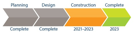 Project timeline showing planning and design phases are completed. Construction will begin in 2021, and project completion is expected in 2023.