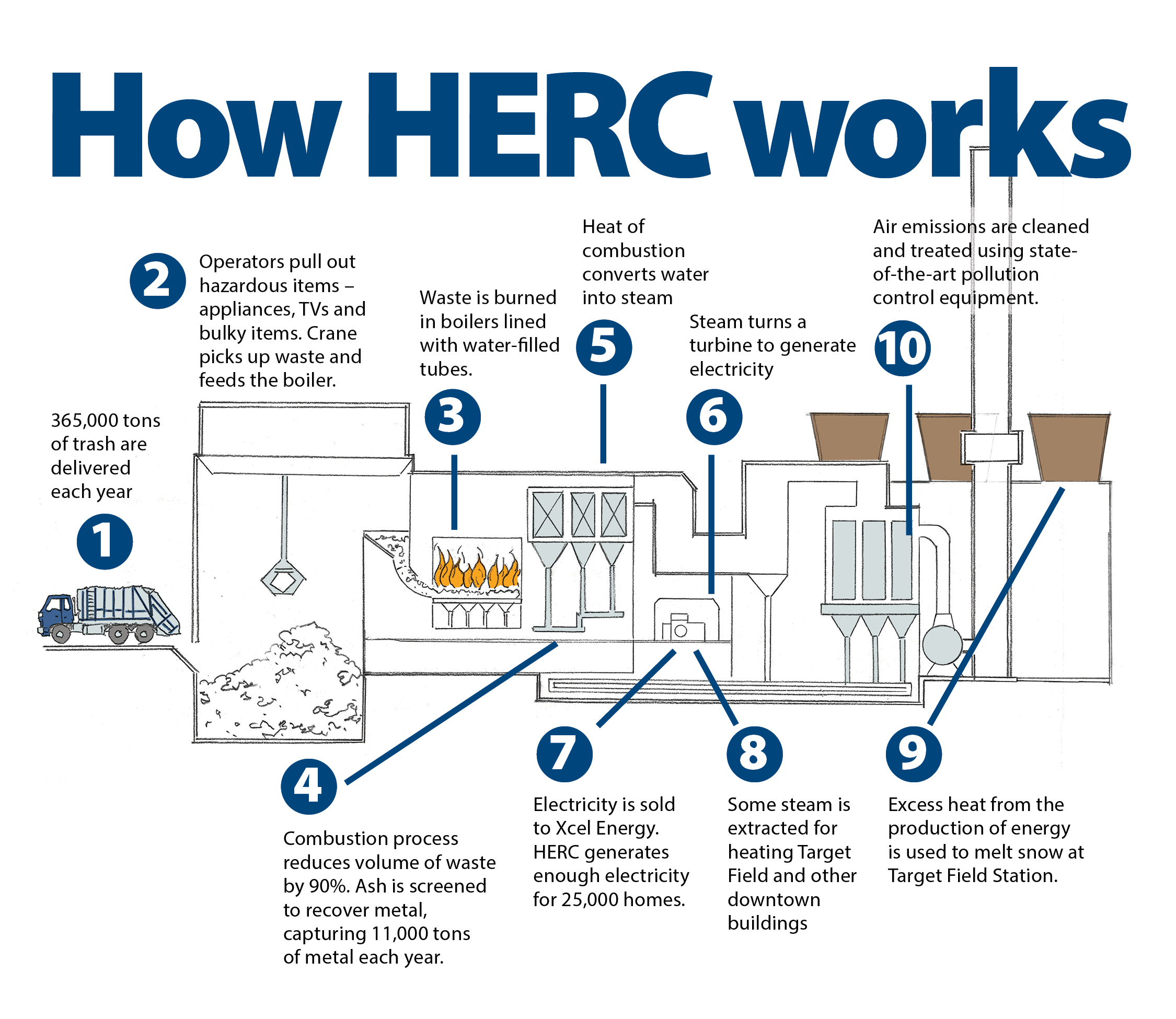 Hennepin Energy Recovery Center