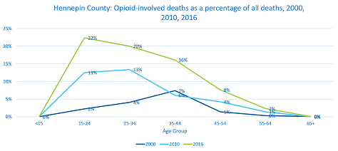 Line graph showing opioids affect African American and American Indians
