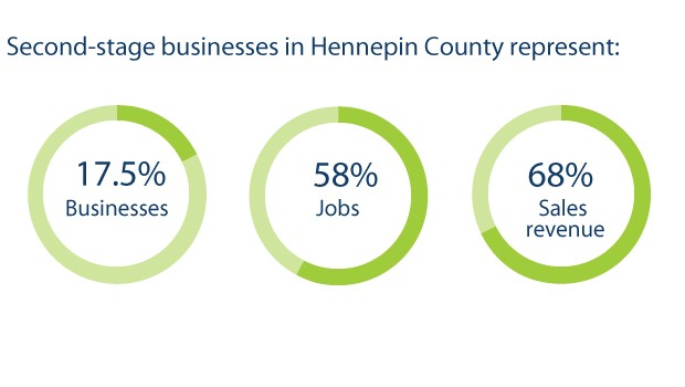Second-stage businesses in Hennepin County represent: 17.5 percent businesses; 58 percent jobs; 68% sales revenue