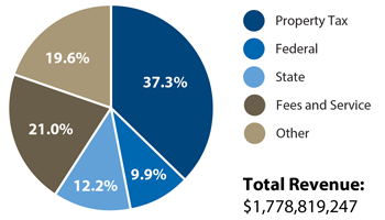 pie charts 2014 budget where the money comes from